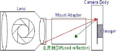 neuheiten_c_canon_canon_adapter_1