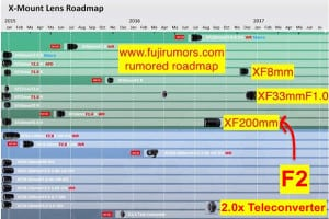 fuji_200mm_f2 roadmap