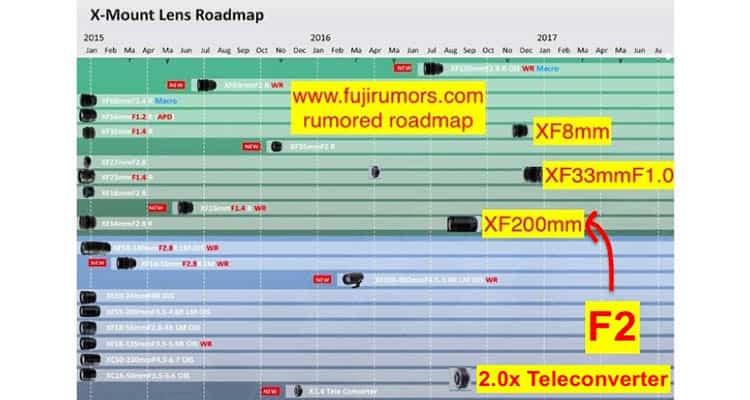 fuji_200mm_f2 roadmap