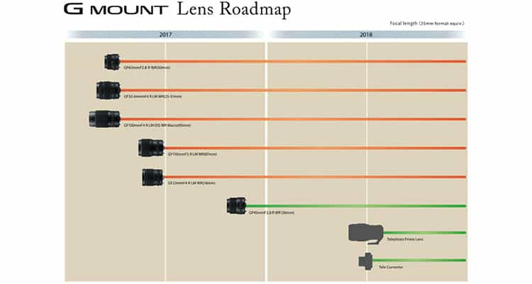 Fujifilm GF-Roadmap