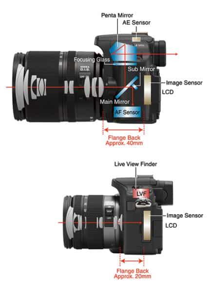 Panasonic mFT-System