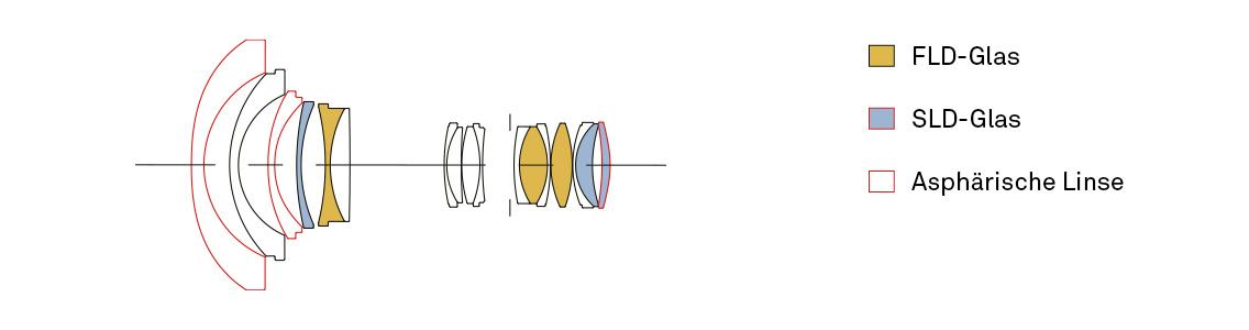 Sigma 14-24 Art Optischer Aufbau