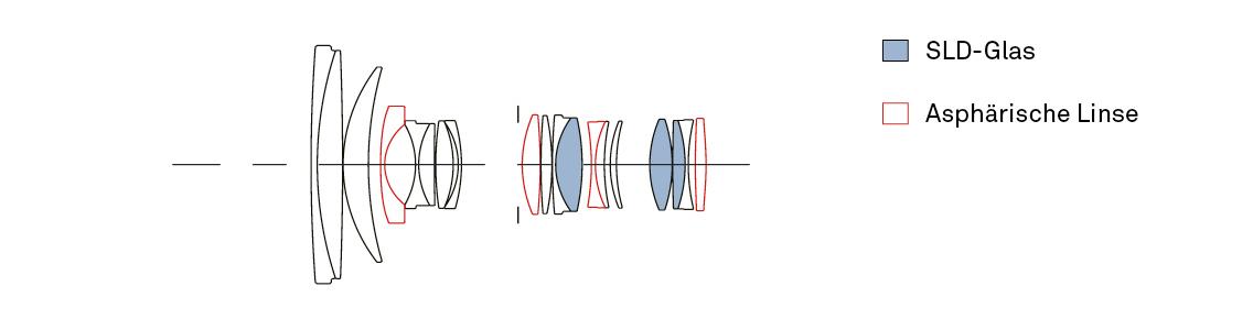 Sigma 24-70 Art Optischer Aufbau