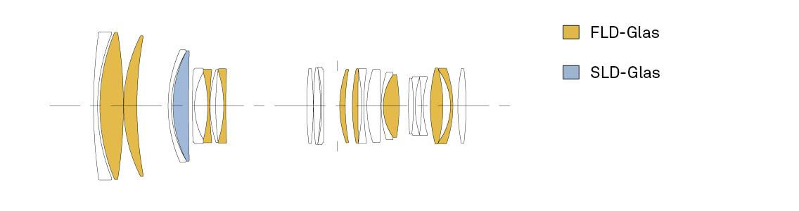 Sigma 70-200 mm Sports Optischer Aufbau